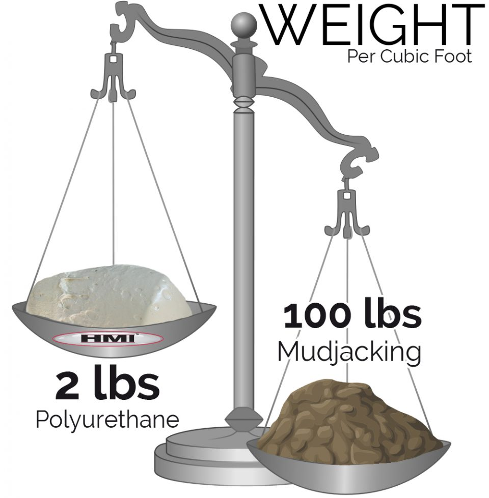 weight scale mud vs poly with text logo